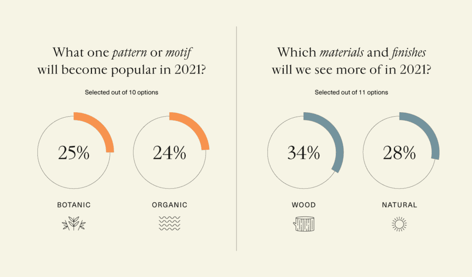data visualizations showing top materials and patterns for 2021