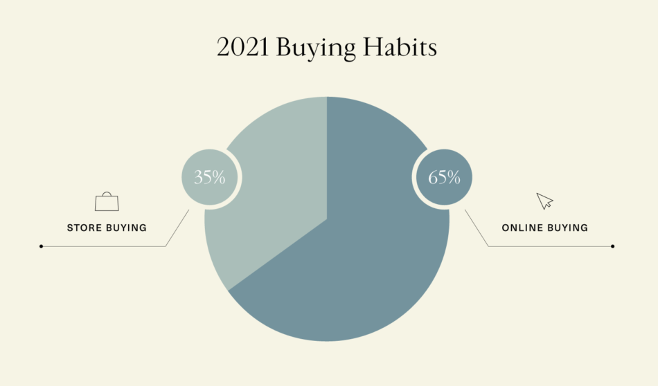 pie chart showing designer buying habits for 2021