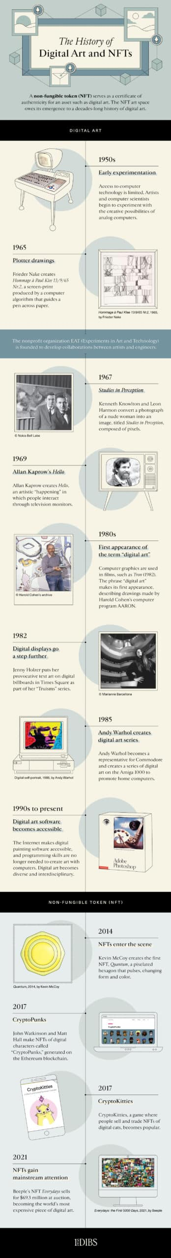 history of digital art and NFT infographic